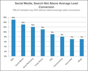 social media graph1
