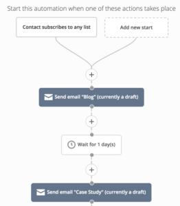 Email Automation Digital Marketing
