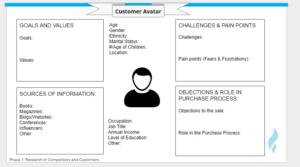 Digital Marketing Customer Avatar